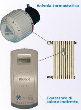 Valvole termostatiche obbligatorie: i prezzi in Italia - Ediltecnico